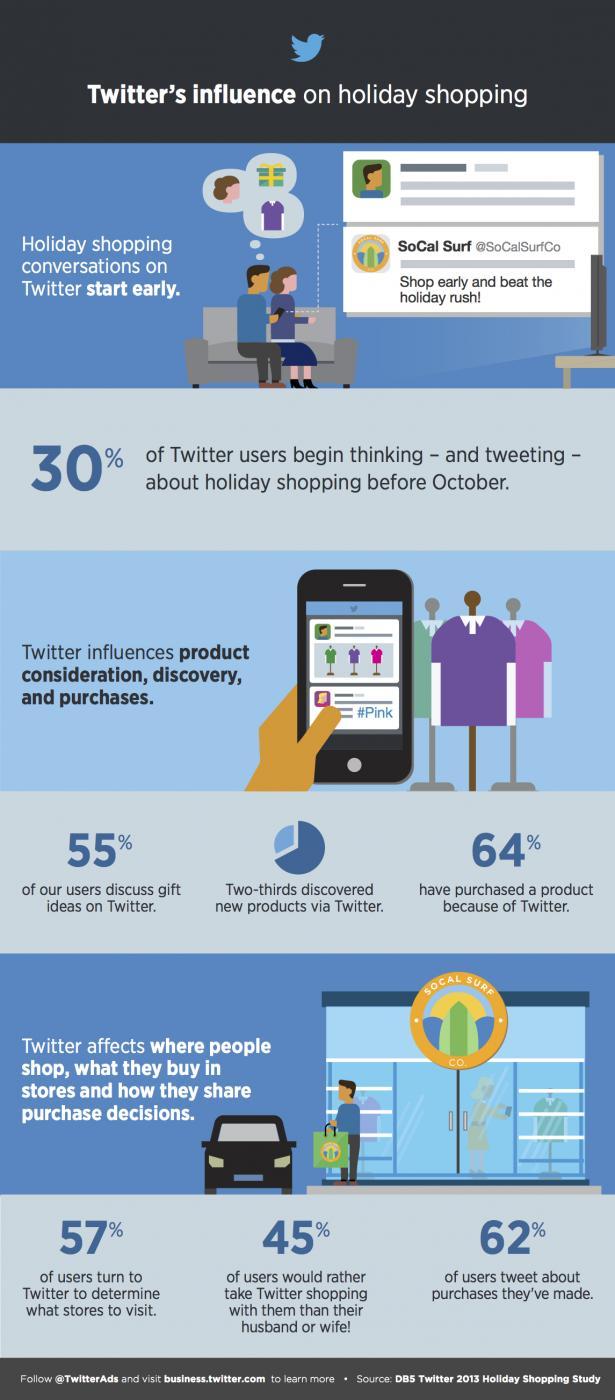 san diego social media agency, social media, twitter holiday facts