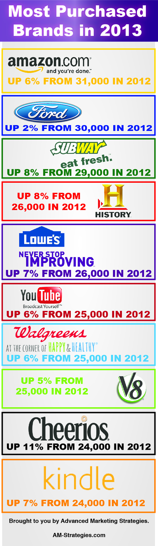 2013 Most Purchased Brands-Infographic