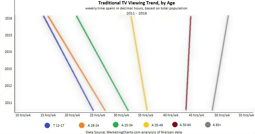 TV Viewing Trend