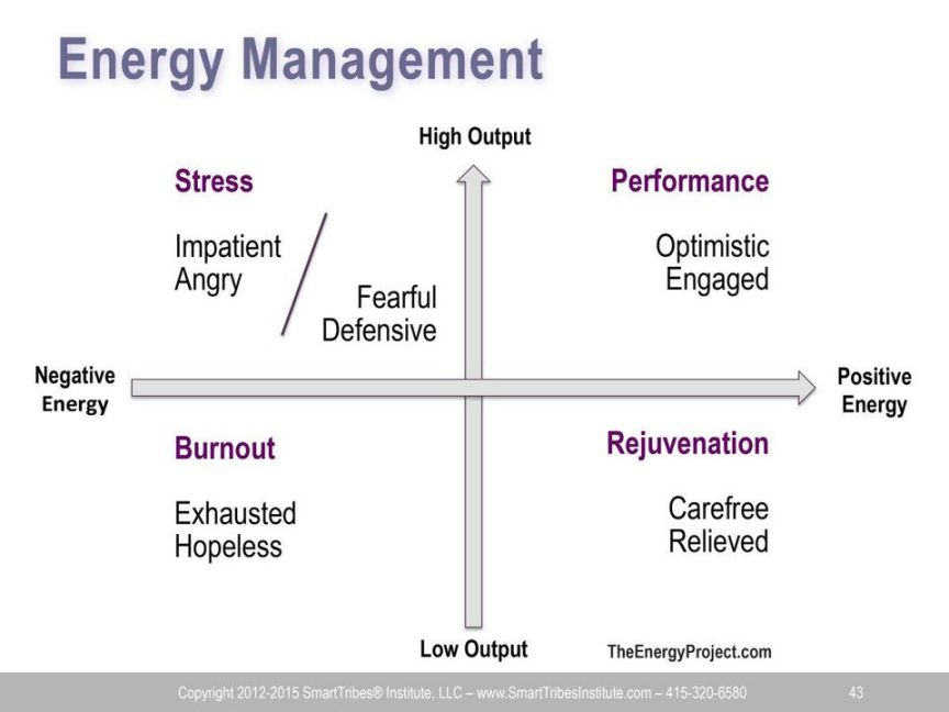 Energy Management Chart