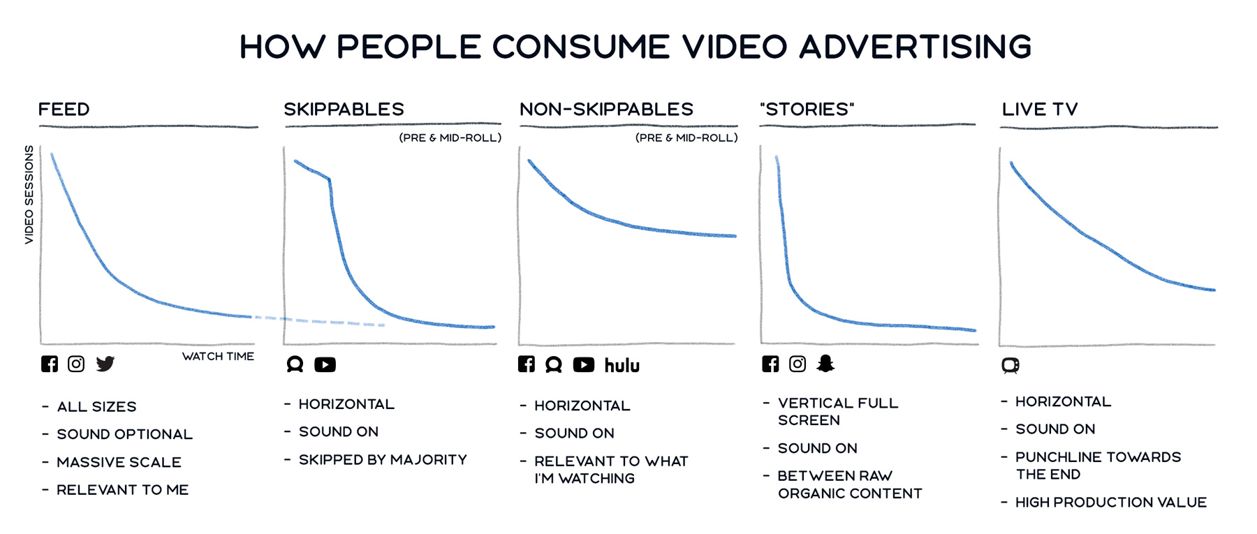 How People Consume Video Advertising